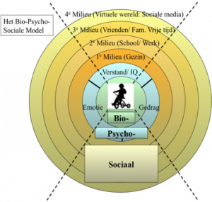 BioPsychSoc_model